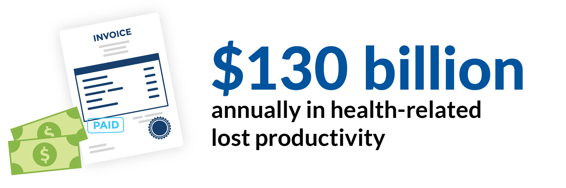 $130 billion annually in health-related lost productivity