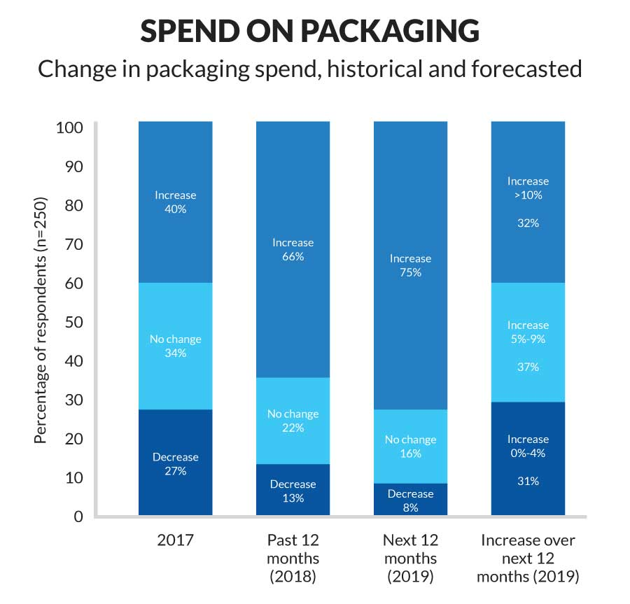 Spend on Packaging