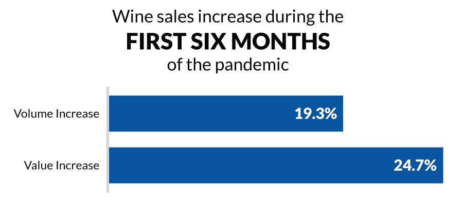 Wine Sales Increase During the First Six Months of the Pandemic