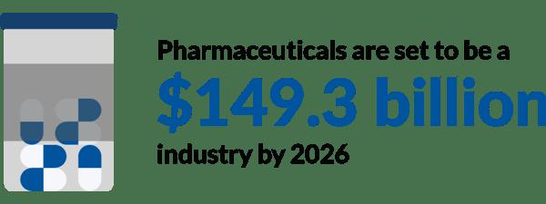 Content_PharmaceuticalsAreSetToBe149BillionIndustry