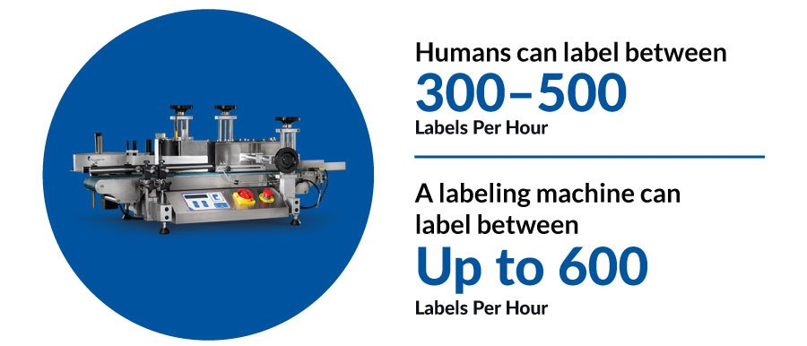 Consider the speed of your labeling process