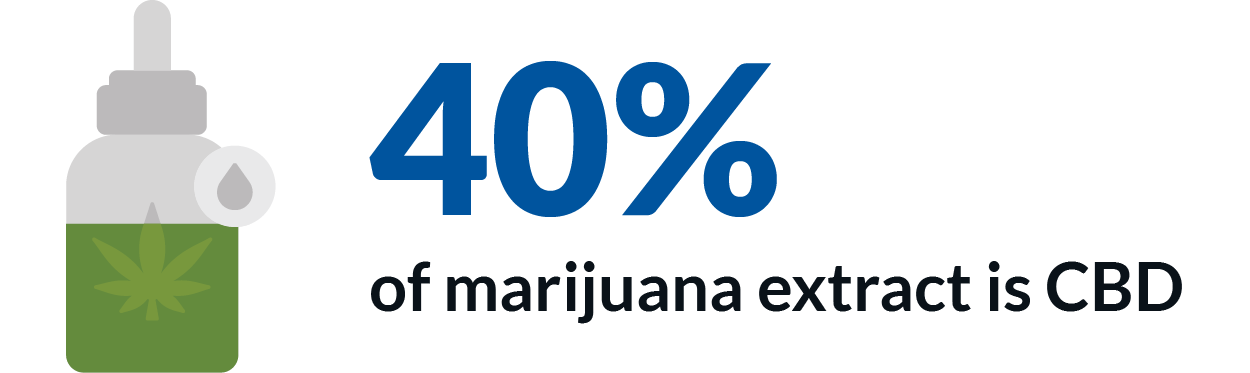 40% of marijuana extract is CBD