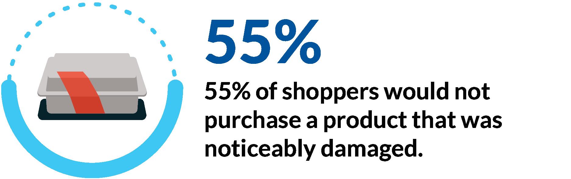 Content_PercentageOfPeopleNotPurchasingDamagedProduct