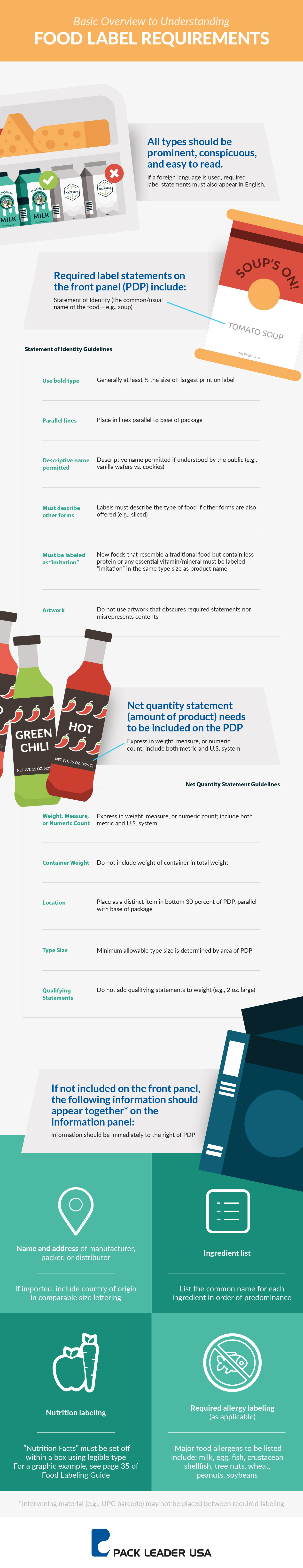 FDAFoodLabelingRequirements_Infographic